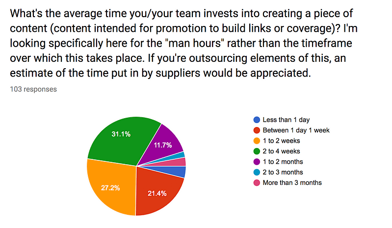 how long do you spend creating content?