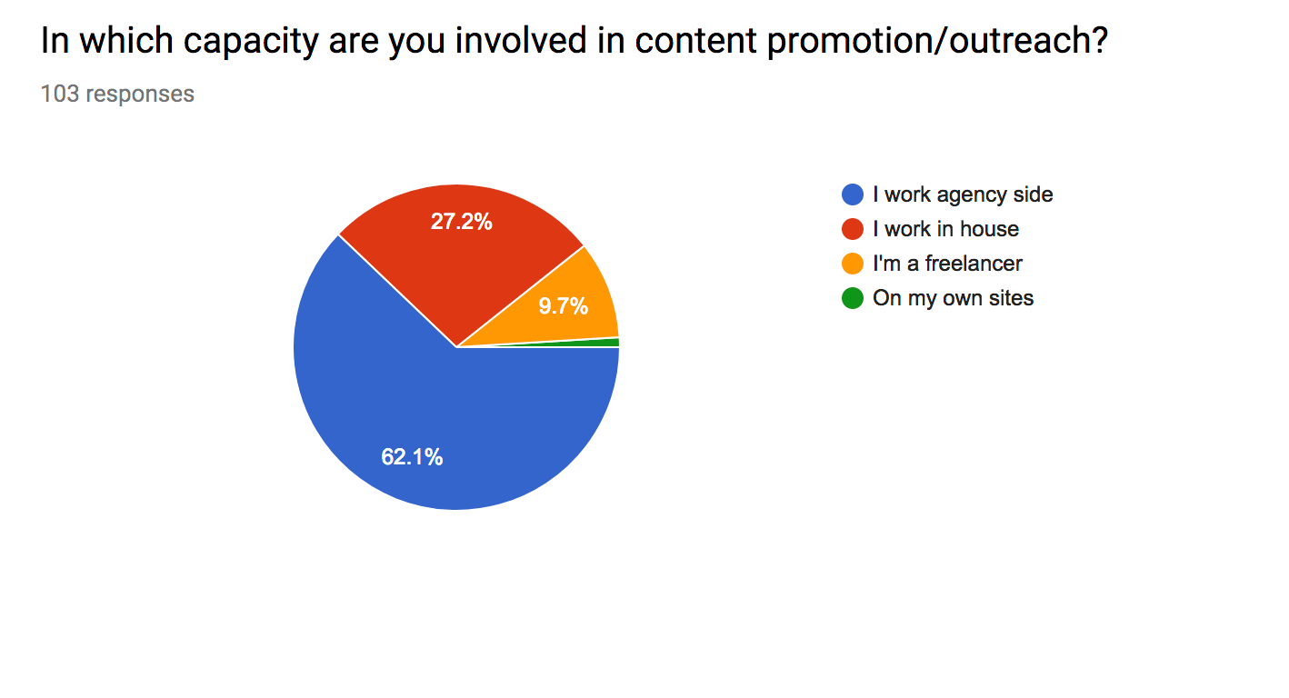 Outreach in 2018 – Survey Findings