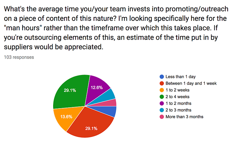 how long do you spend on average on outreach