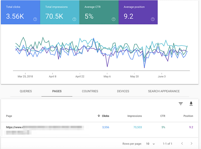 page level insight search console