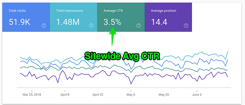 average organic click through rate