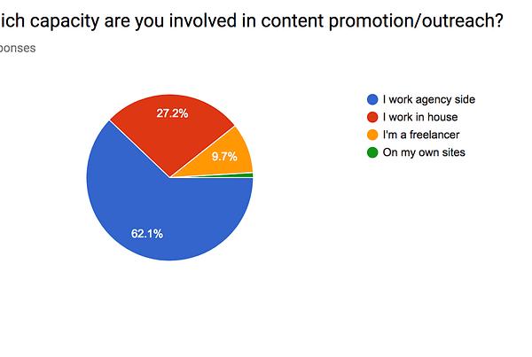 content outreach survey breakdown