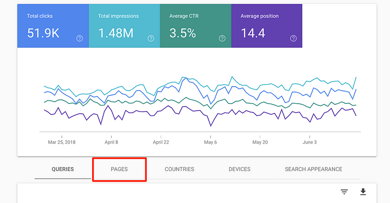 page breakdown search console